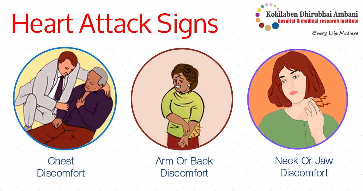 Heart Attack... Do you know the signs?