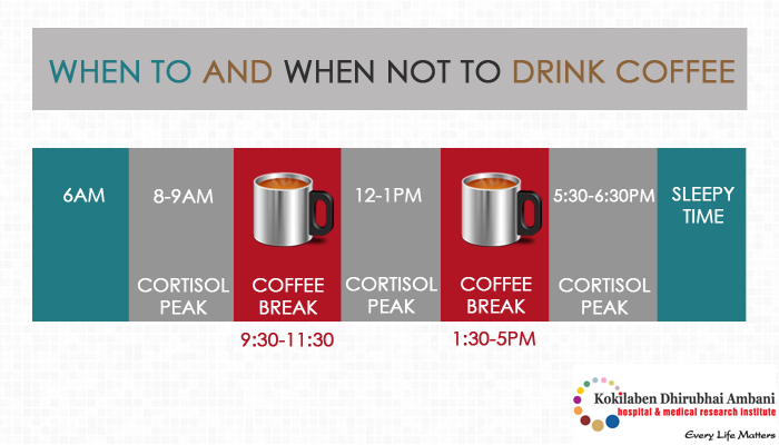 Ever wondered what's the best time to get your coffee kick?
