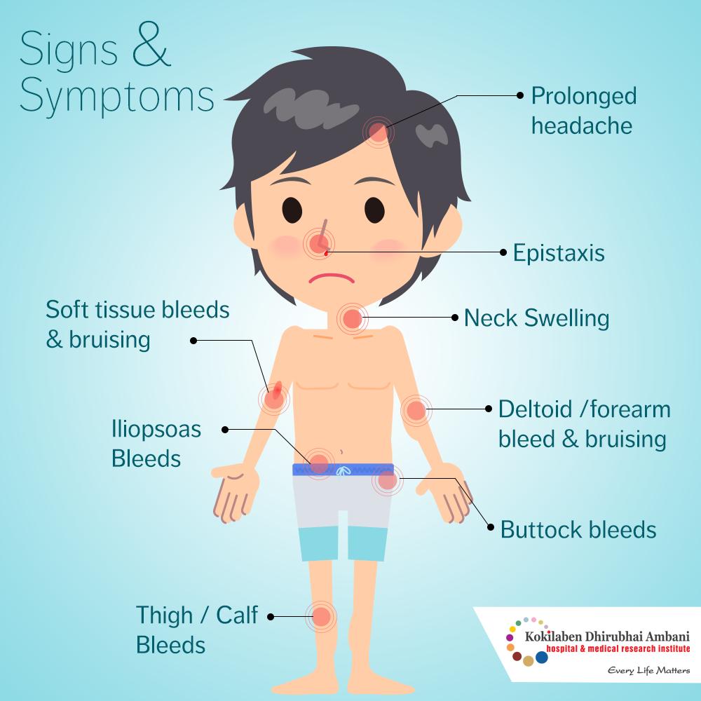 Symptoms of Hemophila